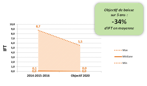 Objectifs IFT groupe 2020